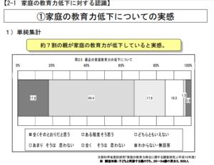 %e5%ae%b6%e5%ba%ad%e3%81%ae%e6%95%99%e8%82%b2%e5%8a%9b%e4%bd%8e%e4%b8%8b